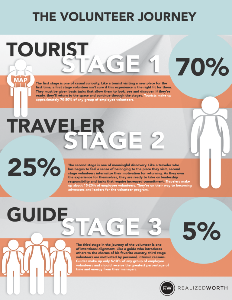 Volunteer journey infographic realized worth three stages of the volunteer