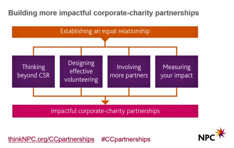Multi-Sector Partnerships